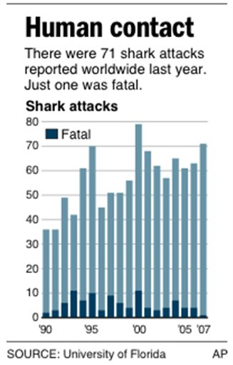 shark attack fatalities Local Officials in Zihuatanejo and Guerrero, Mexico Alarmed at Recent Attacks