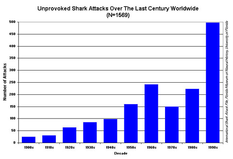 shark attacks chart by decade More Shark Attacks   Global Warming to Blame?