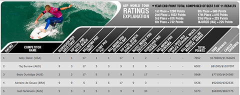 asp rankings sept 2008 Unbeatable: Kelly Slater