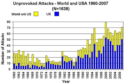 Worldwide shark attack statistics 2007