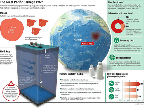 great pacific garbage patch The Great Pacific Garbage Patch